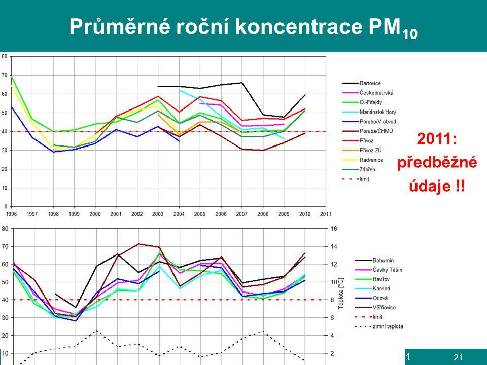 Průměrné roční koncentrace PM10