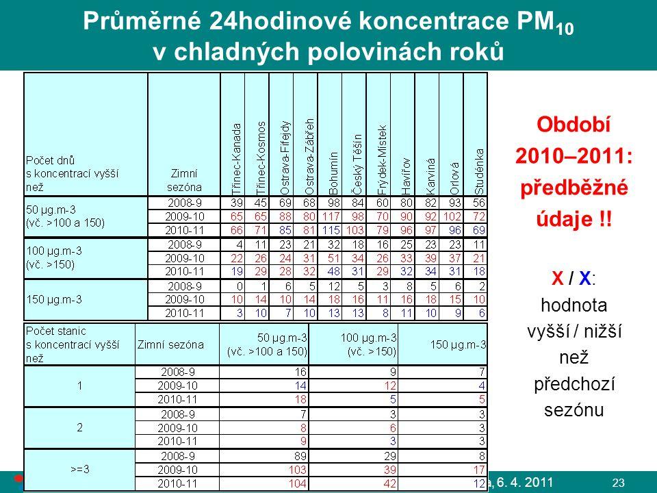 Průměrné 24hodinové koncentrace PM10 v chladných polovinách roků