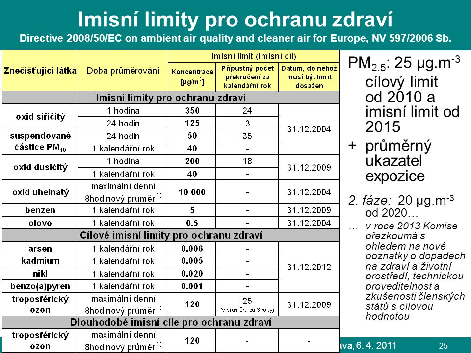 Imisní limity pro ochranu zdraví Directive 2008/50/EC on ambient air quality and cleaner air for Europe, NV 597/2006 Sb.