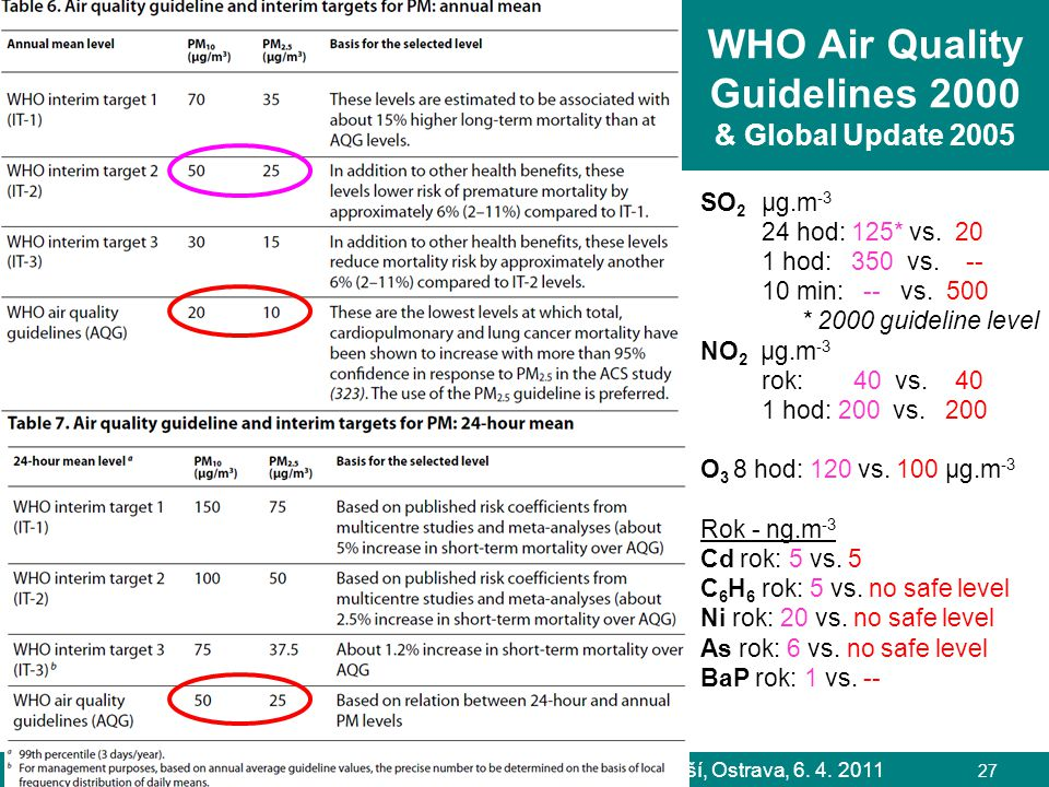 WHO Air Quality Guidelines 2000 & Global Update 2005