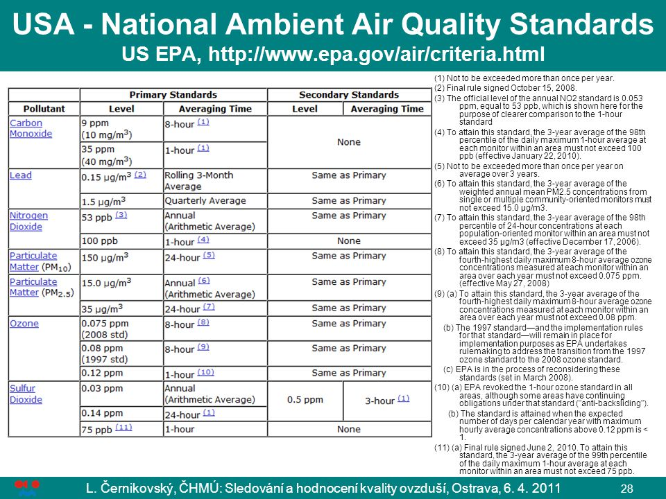 USA - National Ambient Air Quality Standards US EPA, http://www. epa