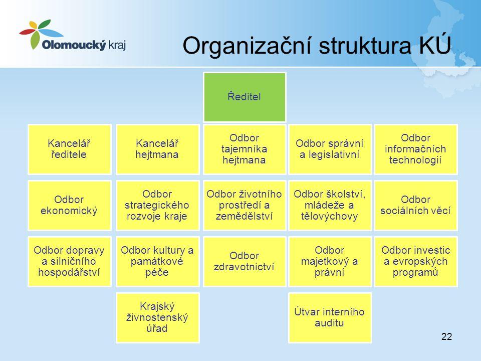 Organizační struktura KÚ