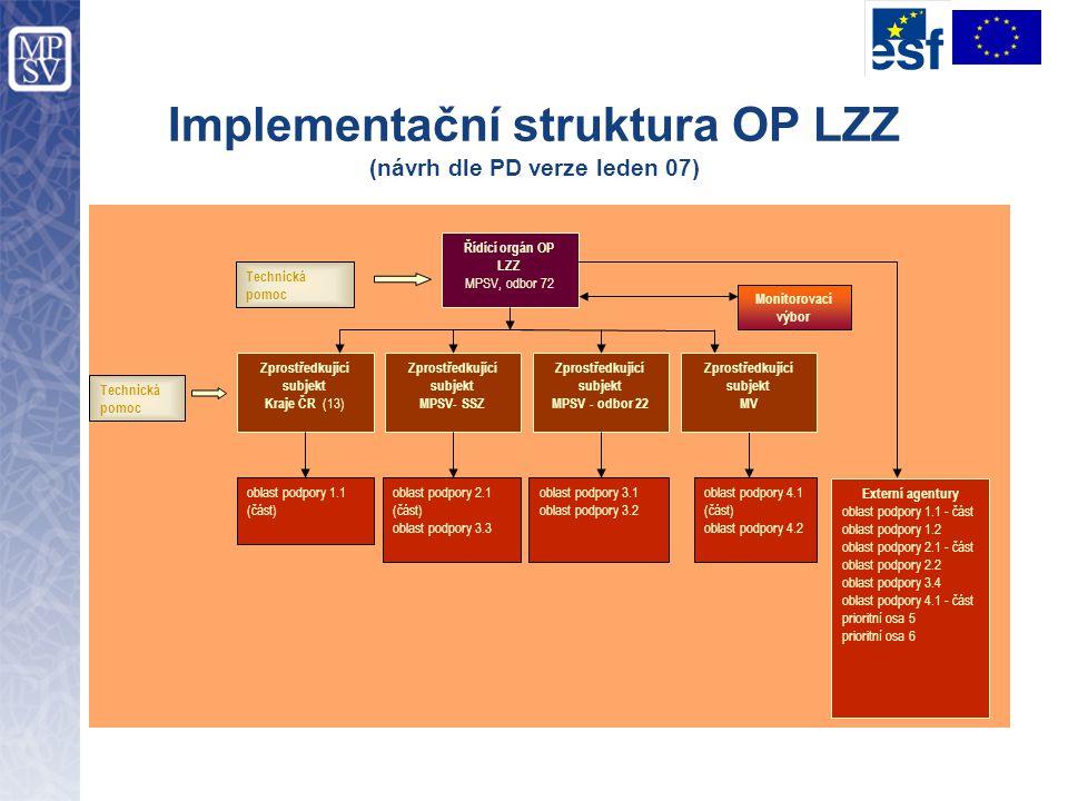Implementační struktura OP LZZ (návrh dle PD verze leden 07)