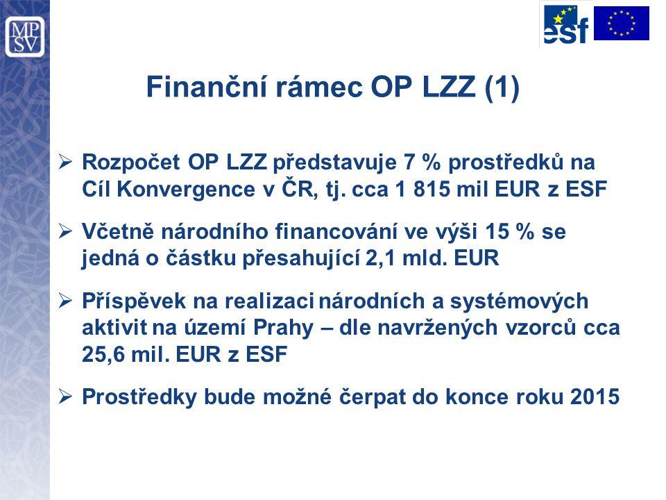 Finanční rámec OP LZZ (1)