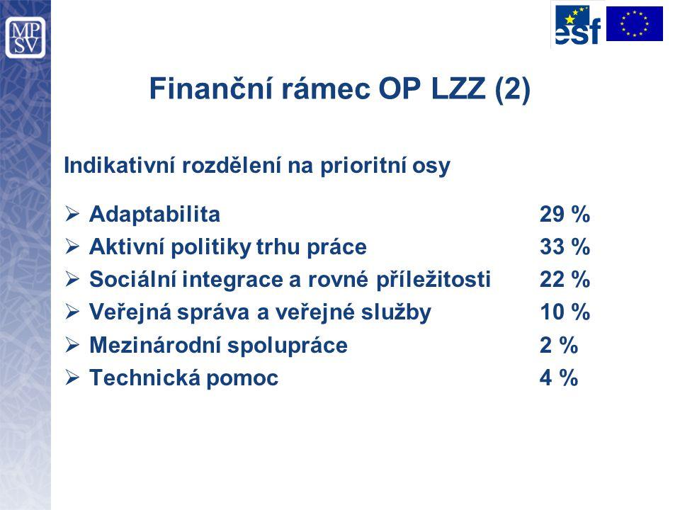 Finanční rámec OP LZZ (2)