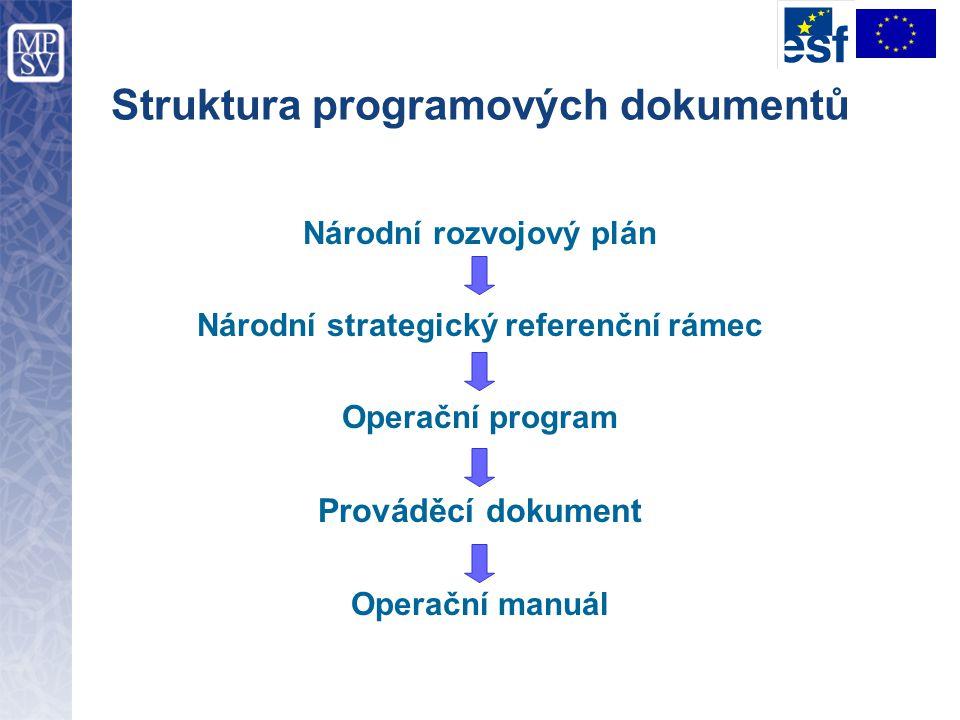 Struktura programových dokumentů