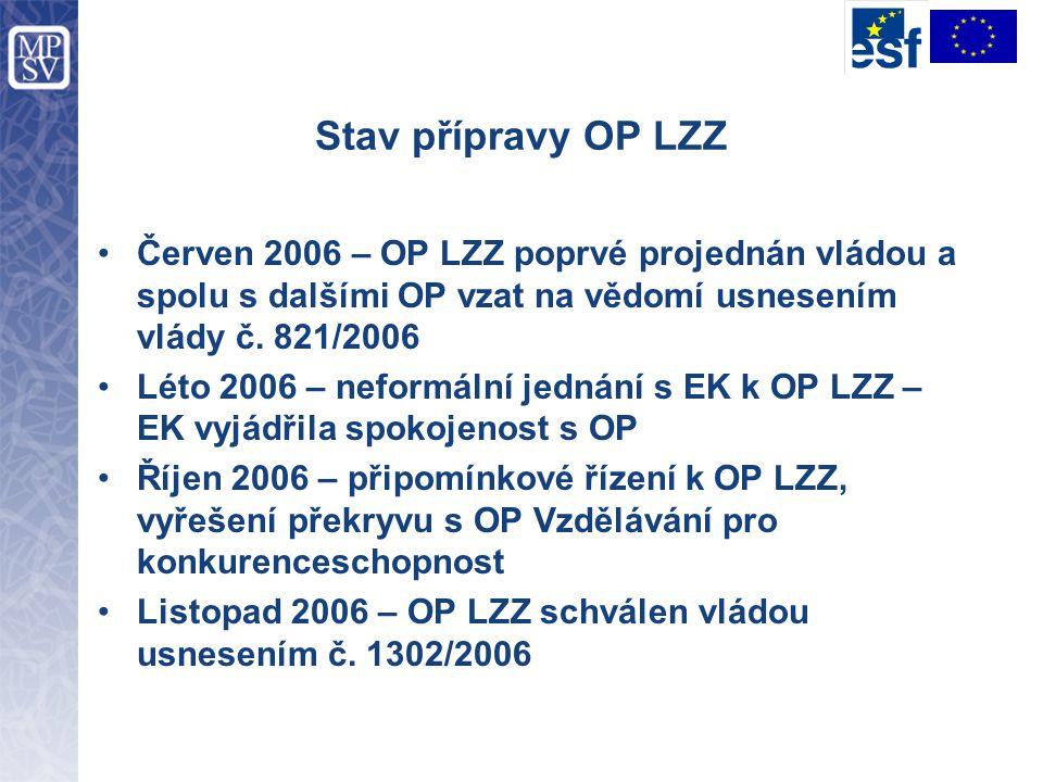 Stav přípravy OP LZZ Červen 2006 – OP LZZ poprvé projednán vládou a spolu s dalšími OP vzat na vědomí usnesením vlády č. 821/2006.
