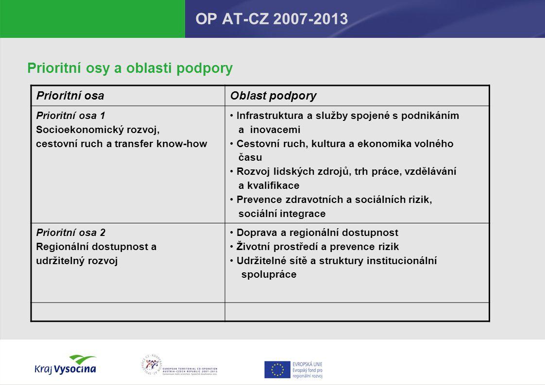 OP AT-CZ 2007-2013 Prioritní osy a oblasti podpory Prioritní osa