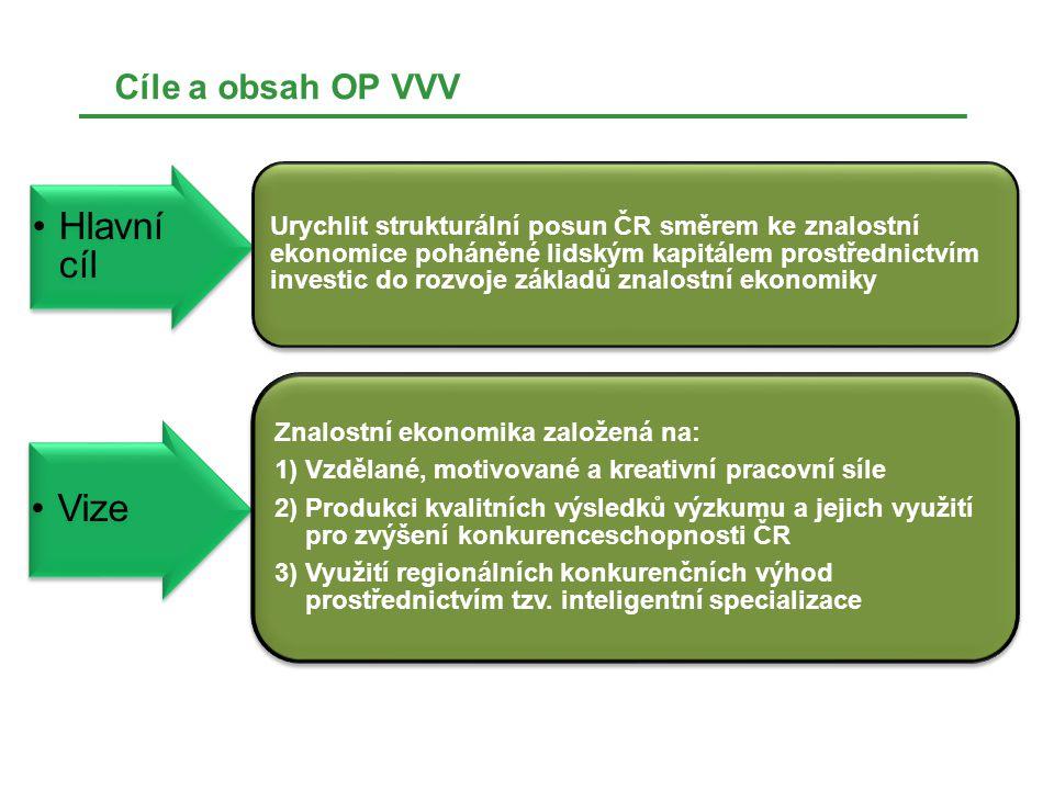 Hlavní cíl Vize Cíle a obsah OP VVV