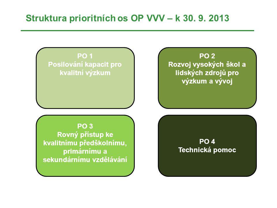 Struktura prioritních os OP VVV – k 30. 9. 2013