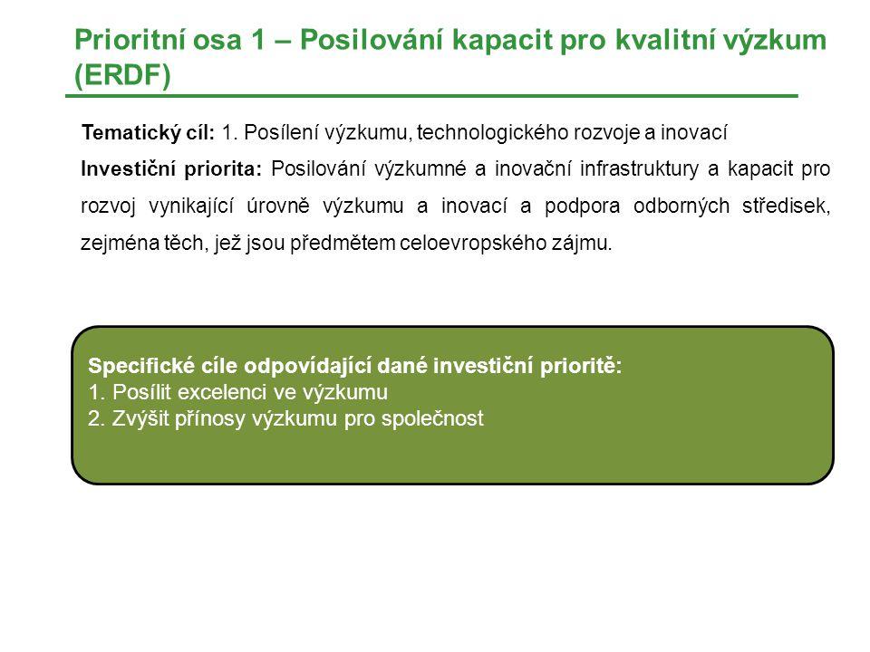 Prioritní osa 1 – Posilování kapacit pro kvalitní výzkum (ERDF)