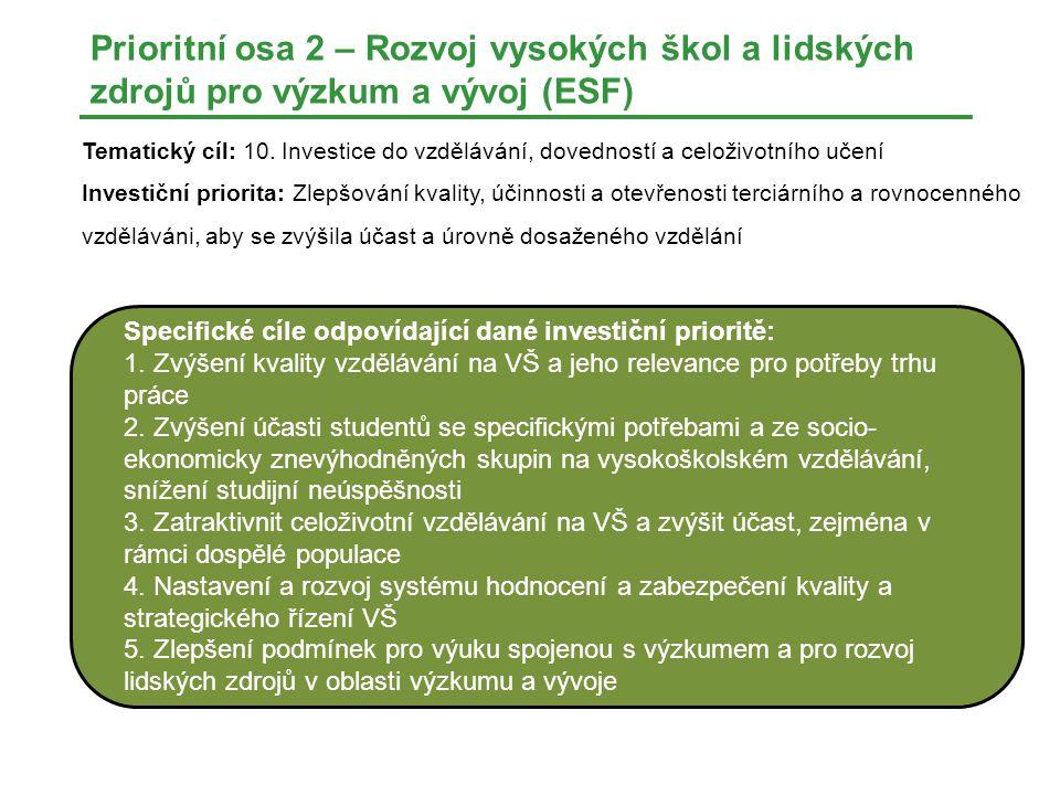Prioritní osa 2 – Rozvoj vysokých škol a lidských zdrojů pro výzkum a vývoj (ESF)