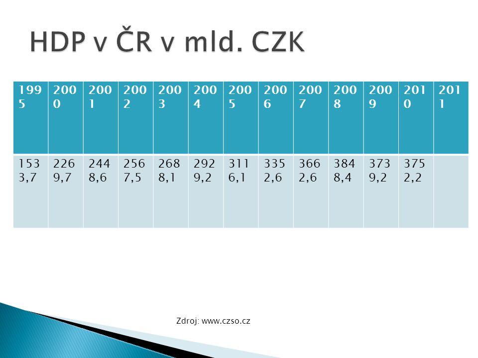 HDP v ČR v mld. CZK 1995. 2000. 2001. 2002. 2003. 2004. 2005. 2006. 2007. 2008. 2009. 2010.