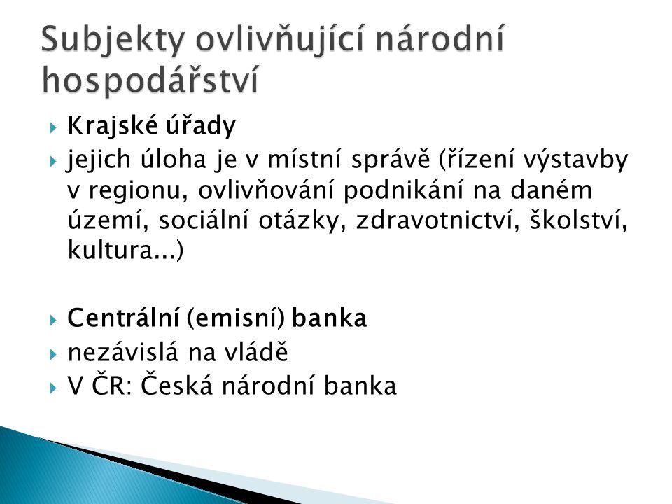 Subjekty ovlivňující národní hospodářství
