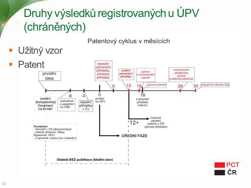 Druhy výsledků registrovaných u ÚPV (chráněných)