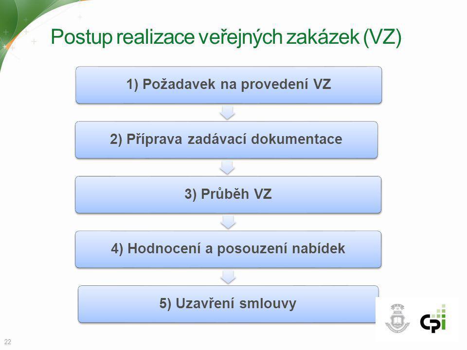Postup realizace veřejných zakázek (VZ)