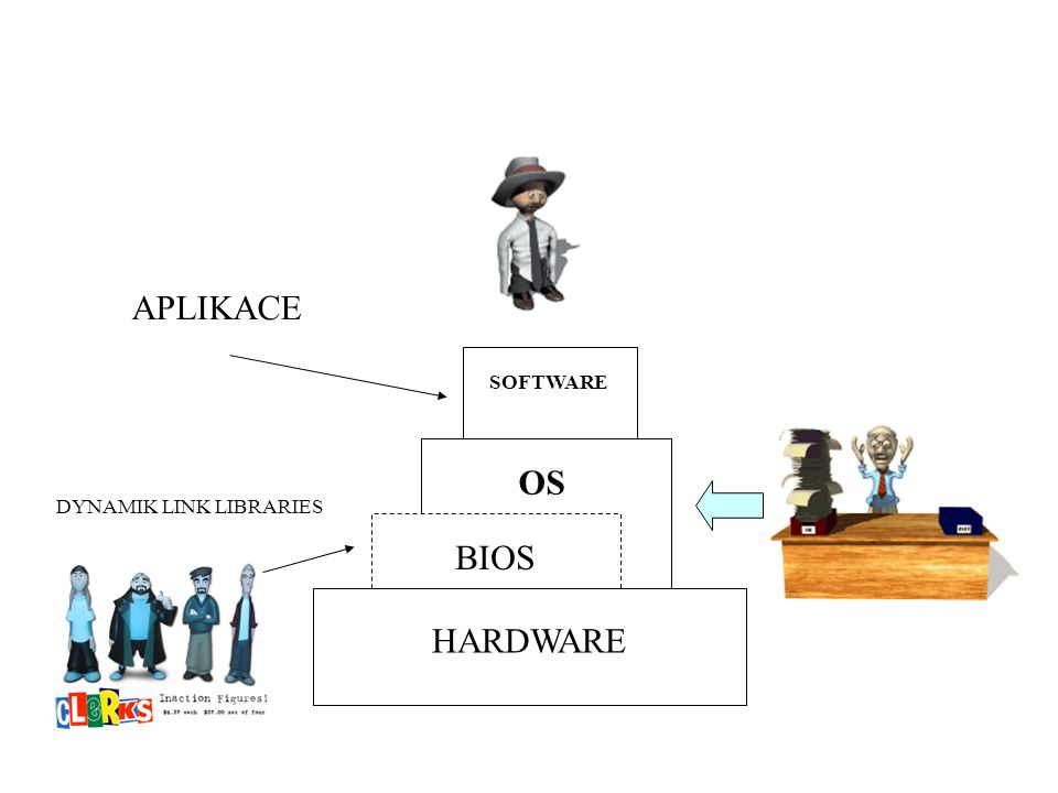 APLIKACE SOFTWARE OS BIOS HARDWARE DYNAMIK LINK LIBRARIES