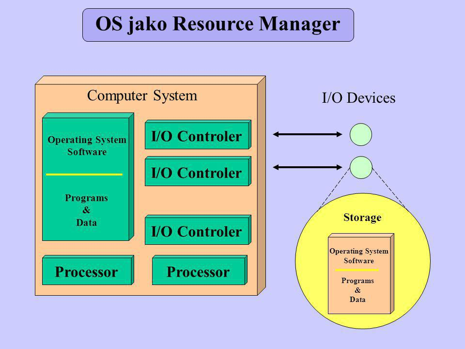 OS jako Resource Manager