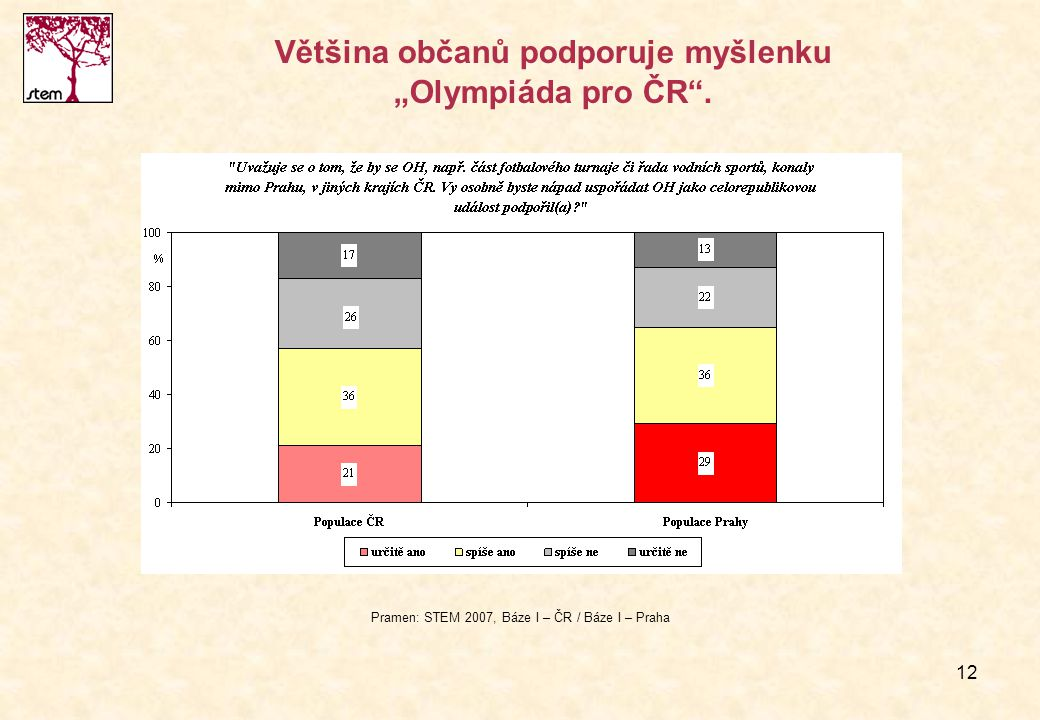 """Většina občanů podporuje myšlenku """"Olympiáda pro ČR ."""