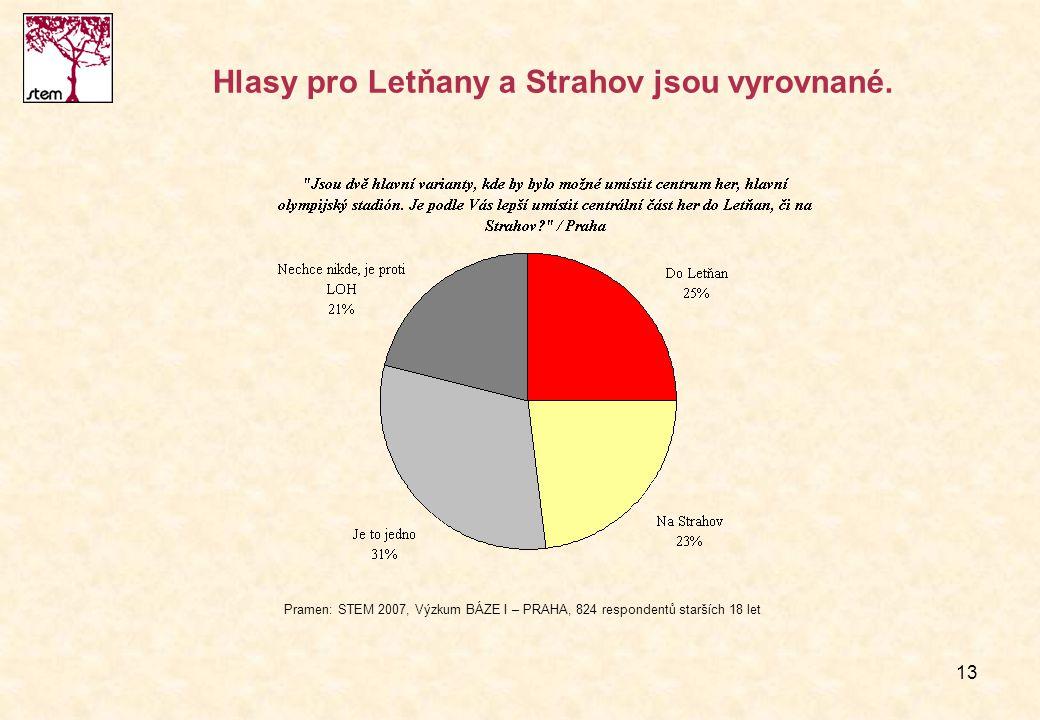 Hlasy pro Letňany a Strahov jsou vyrovnané.