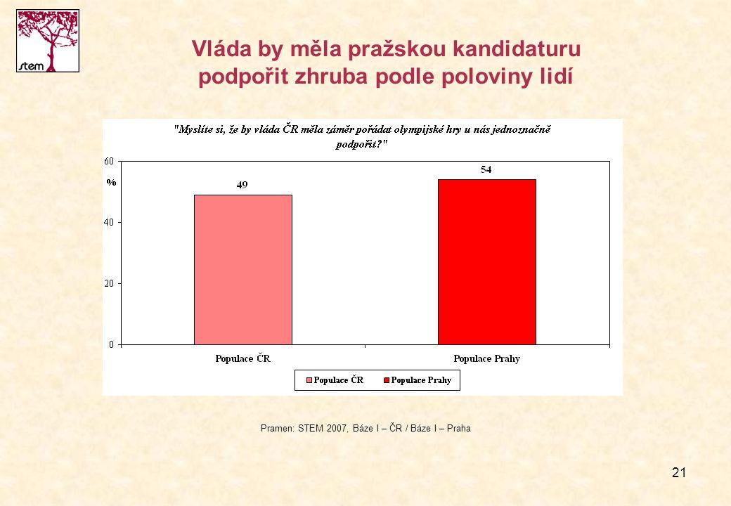 Vláda by měla pražskou kandidaturu podpořit zhruba podle poloviny lidí