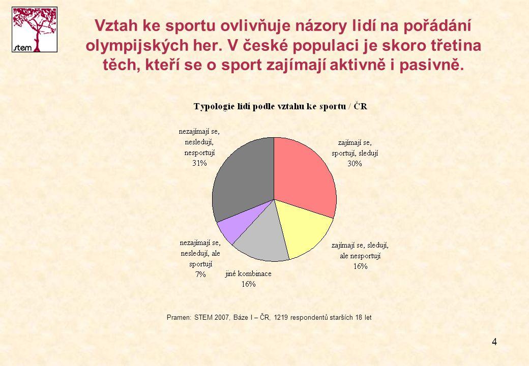 Pramen: STEM 2007, Báze I – ČR, 1219 respondentů starších 18 let