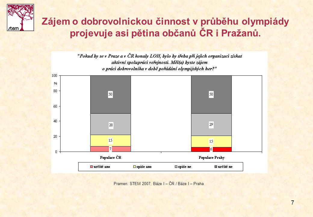 Pramen: STEM 2007, Báze I – ČR / Báze I – Praha