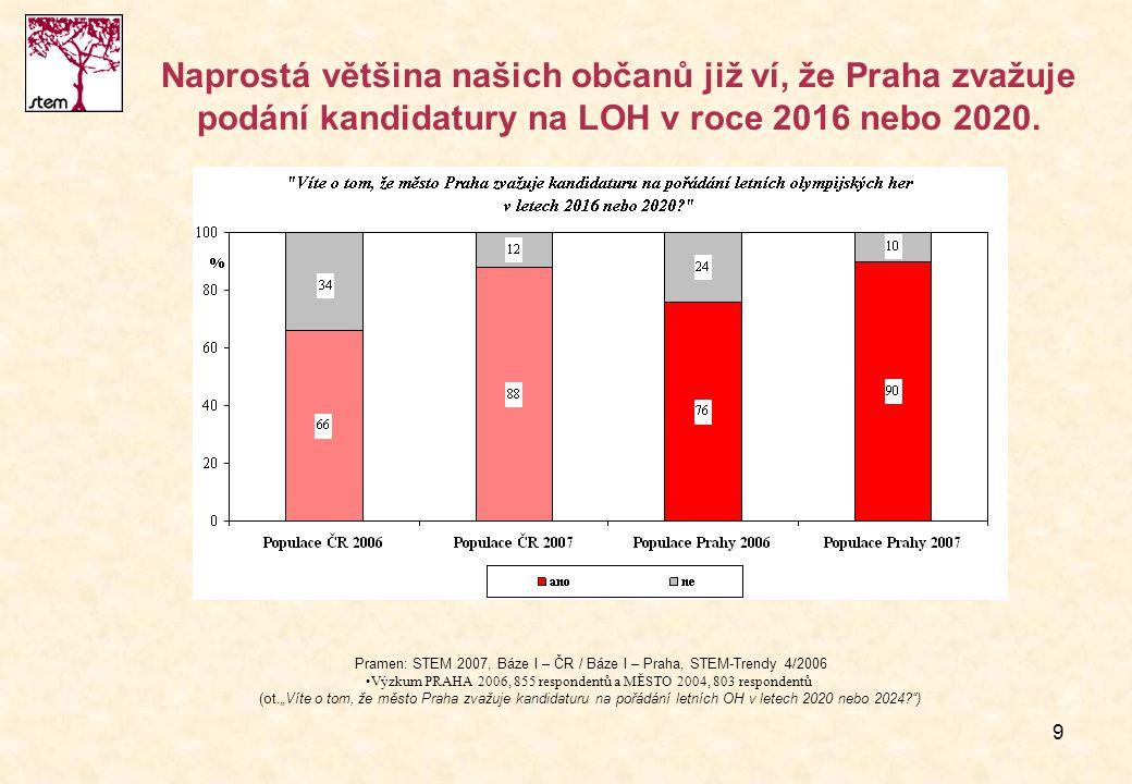 Naprostá většina našich občanů již ví, že Praha zvažuje podání kandidatury na LOH v roce 2016 nebo 2020.