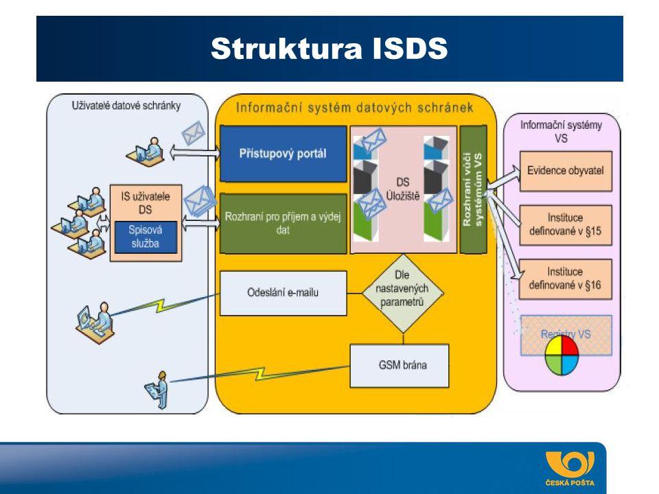 Co bude třeba k používání ISDS
