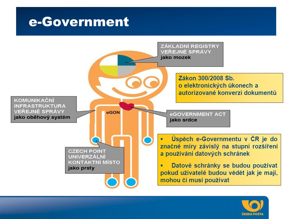 e-Government Zákon 300/2008 Sb.