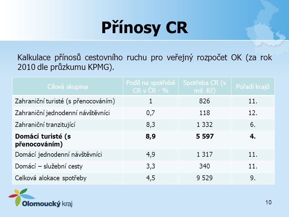 Podíl na spotřebě CR v ČR - %