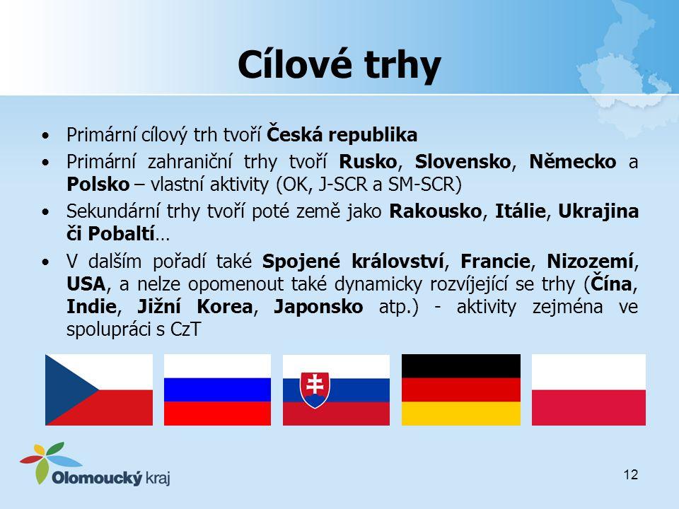 Cílové trhy Primární cílový trh tvoří Česká republika