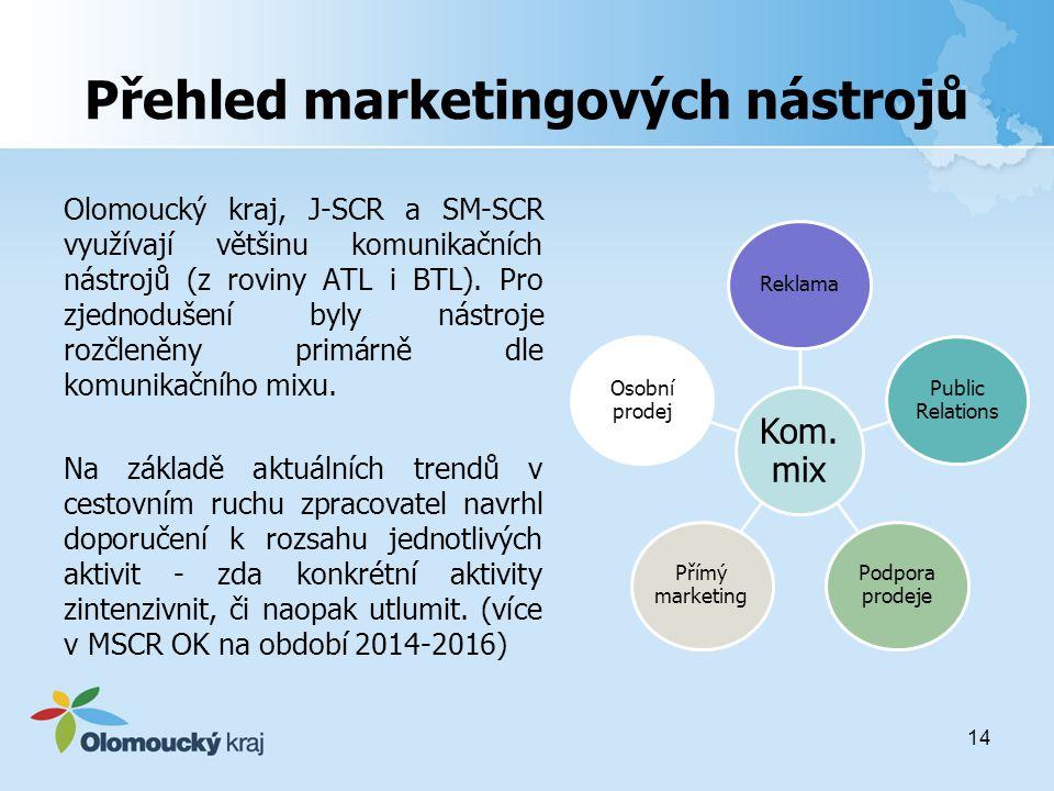 Přehled marketingových nástrojů