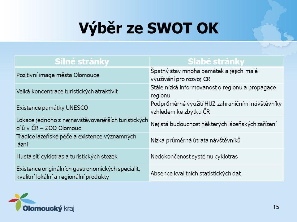 Výběr ze SWOT OK Silné stránky Slabé stránky