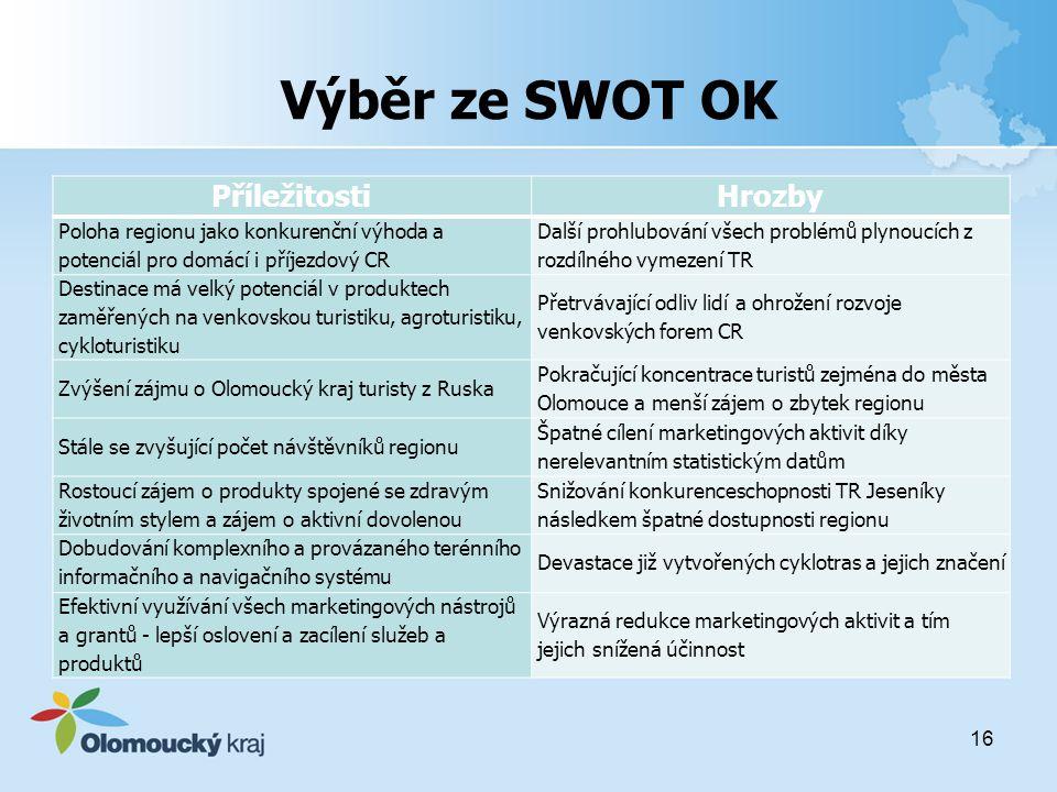 Výběr ze SWOT OK Příležitosti Hrozby