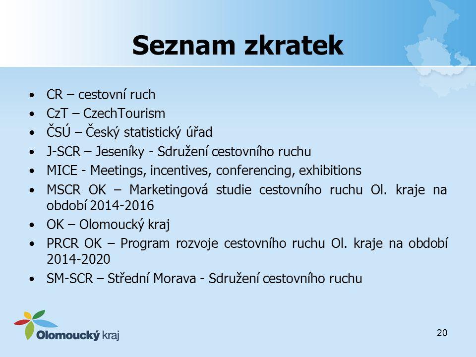 Seznam zkratek CR – cestovní ruch CzT – CzechTourism