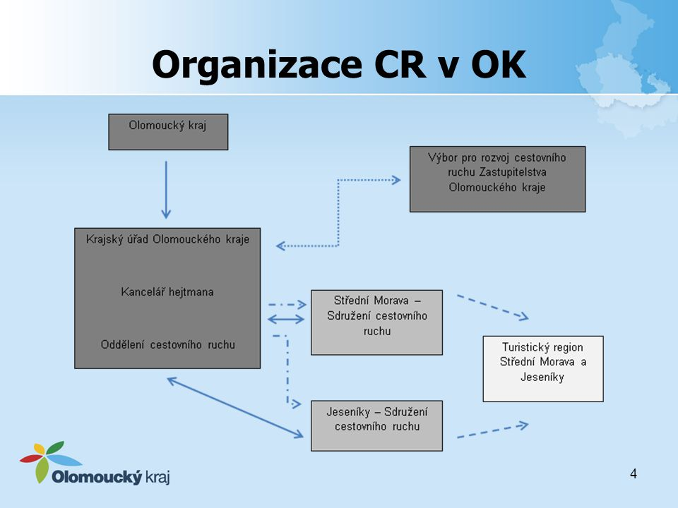 Organizace CR v OK