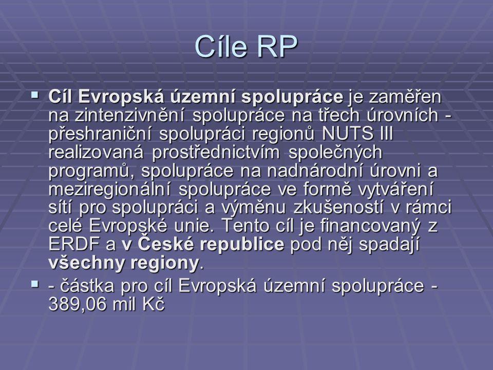 Cíle RP