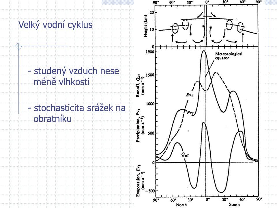 Velký vodní cyklus - studený vzduch nese méně vlhkosti - stochasticita srážek na obratníku