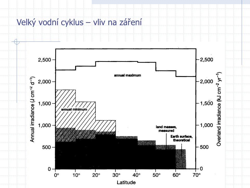 Velký vodní cyklus – vliv na záření