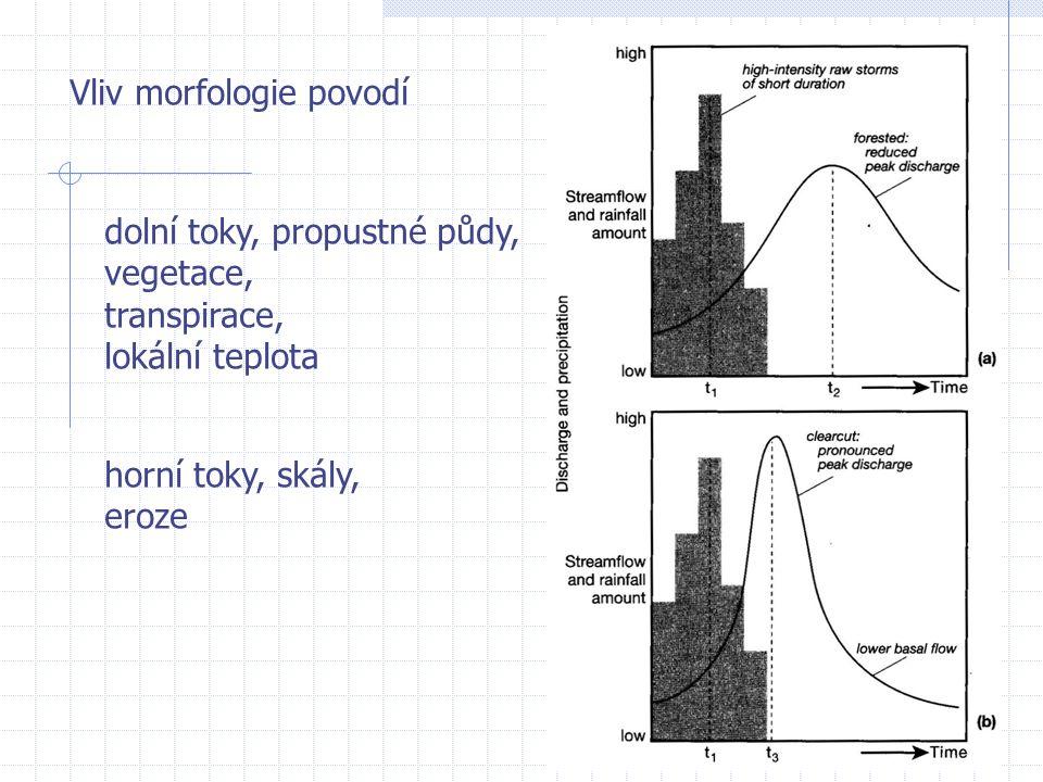 Vliv morfologie povodí