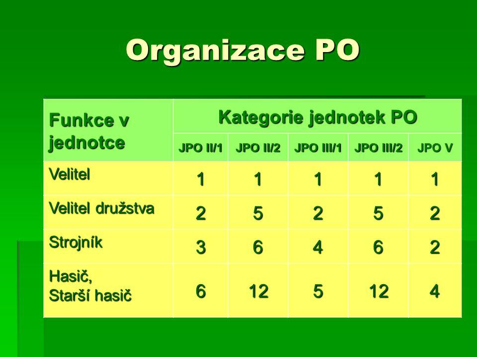Organizace PO Funkce v jednotce Kategorie jednotek PO 1 2 5 3 6 4 12