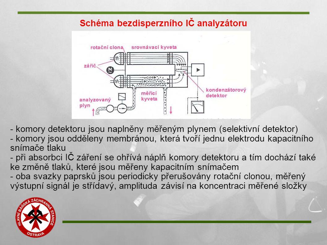 Schéma bezdisperzního IČ analyzátoru