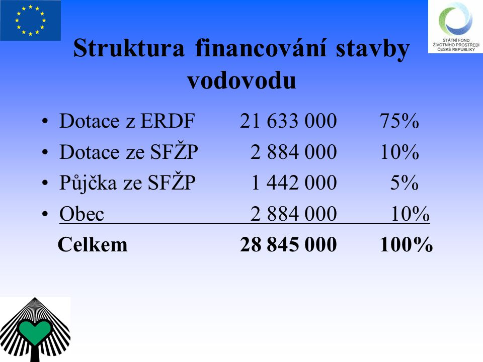 Struktura financování stavby vodovodu