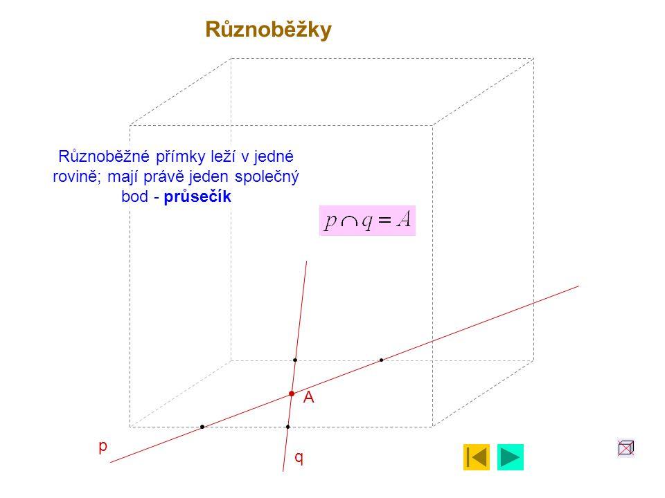 Různoběžky Různoběžné přímky leží v jedné rovině; mají právě jeden společný bod - průsečík A p q
