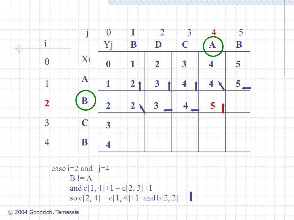 j 0 1 2 3 4 5 i. Yj. B. D. C. A. B. Xi. 1. 2.