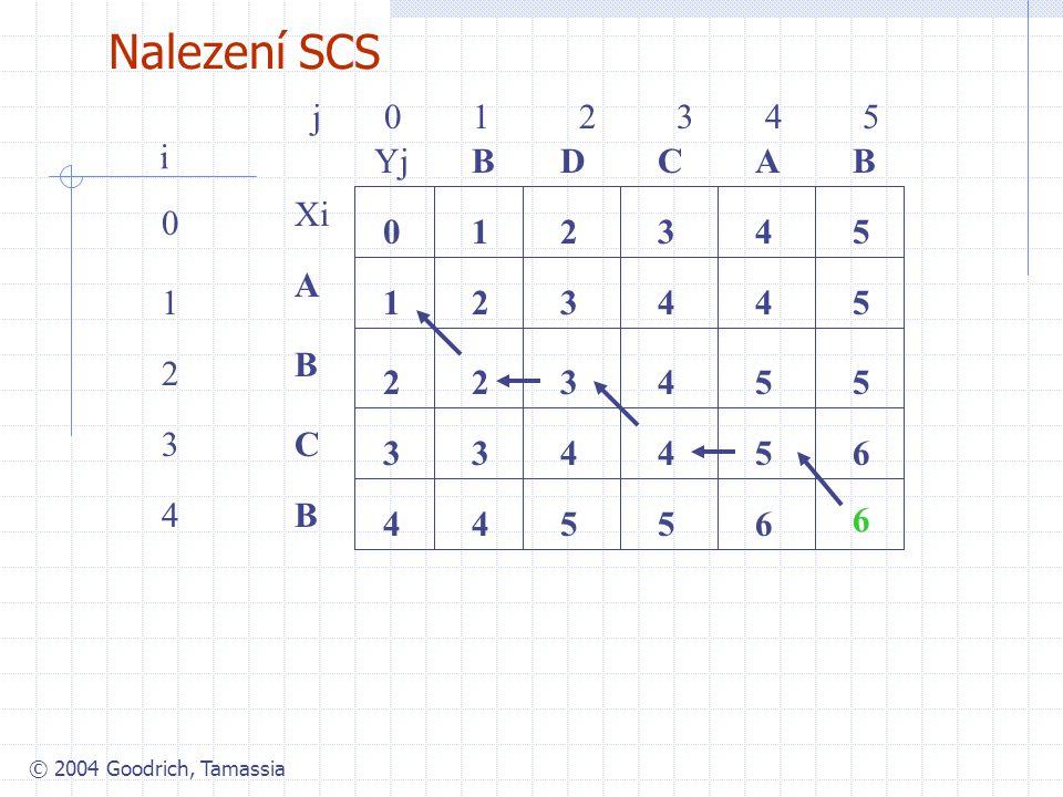 Nalezení SCS j 0 1 2 3 4 5 i Yj B D C A B Xi 1 2 3 4 5 A 1 1 2 3 4 4 5