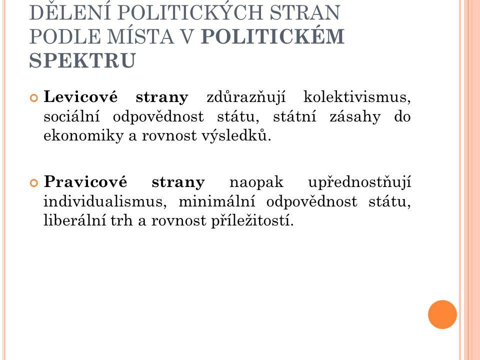 DĚLENÍ POLITICKÝCH STRAN PODLE MÍSTA V POLITICKÉM SPEKTRU