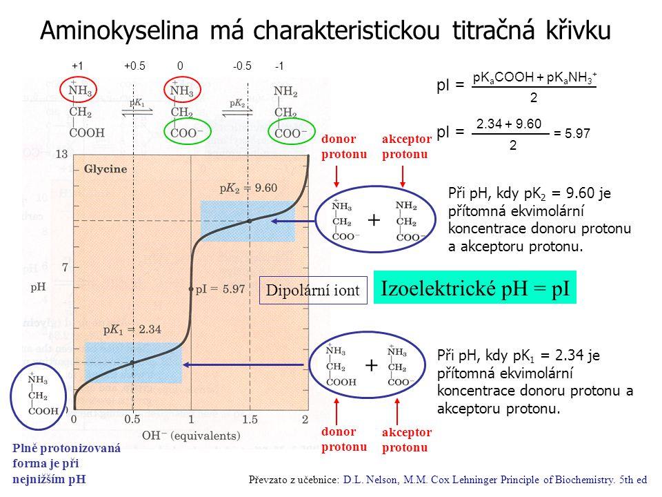 Aminokyselina má charakteristickou titračná křivku