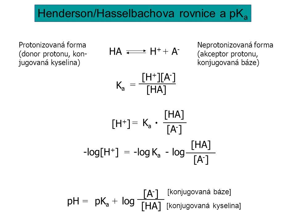 Henderson/Hasselbachova rovnice a pKa
